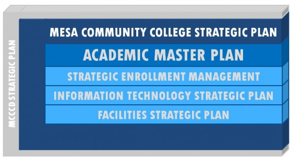 Mesa Community College Strategic Plan
