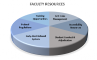 Pie chart listing faculty resource pages