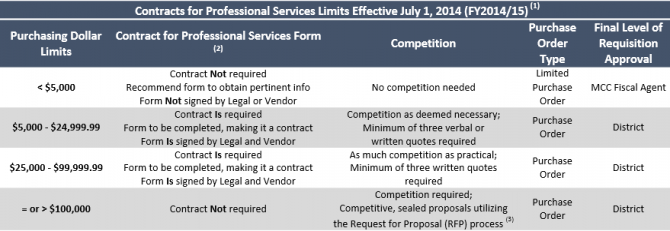 FY15 Contracts for Professional Services