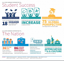 U.S. Study Abroad Contributes to Student Success Infographic